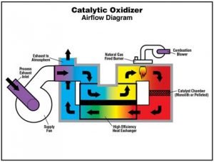 catalytic-oxidizer-diagram1