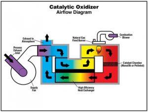 catalytic-oxidizer-diagram1